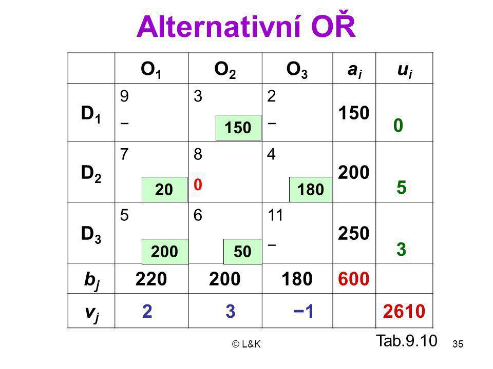© L&K35 Alternativní OŘ O1O1 O2O2 O3O3 aiai uiui D1D1 932 150 −− D2D2 784 200 0 D3D3 5611 250 − bjbj 220200180600 vjvj 2610 150 180 200 20 0 −1 5 3 3 2 50 Tab.9.10