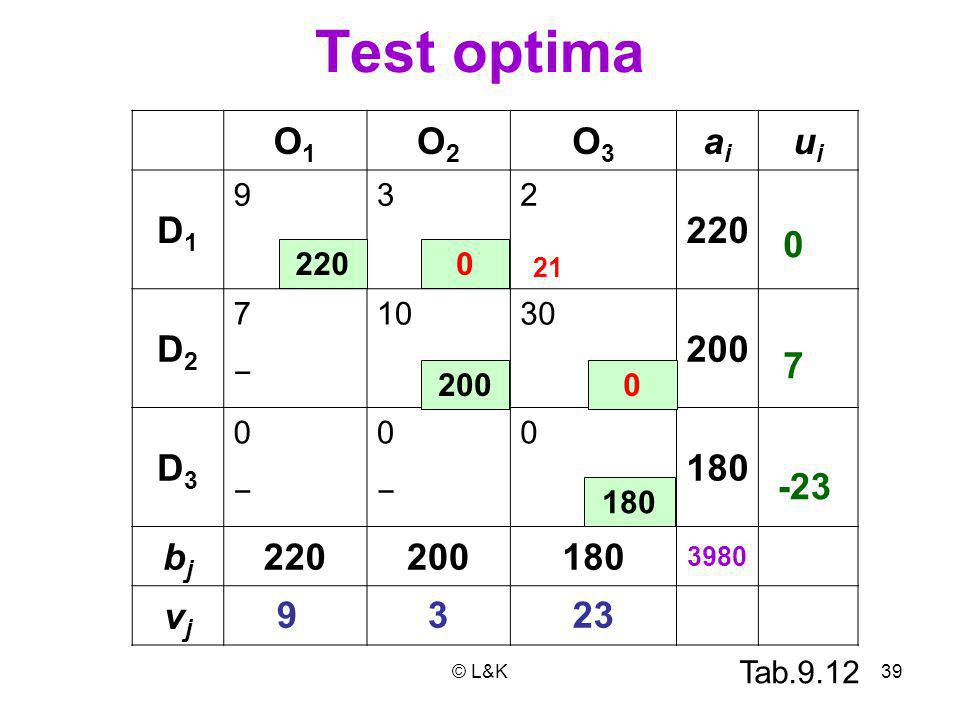 © L&K39 Test optima O1O1 O2O2 O3O3 aiai uiui D1D1 932 220 D2D2 71030 200 − D3D3 000 180 −− bjbj 220200180 3980 vjvj 220 0 180 0 200 0 23 7 3 -23 9 21 Tab.9.12