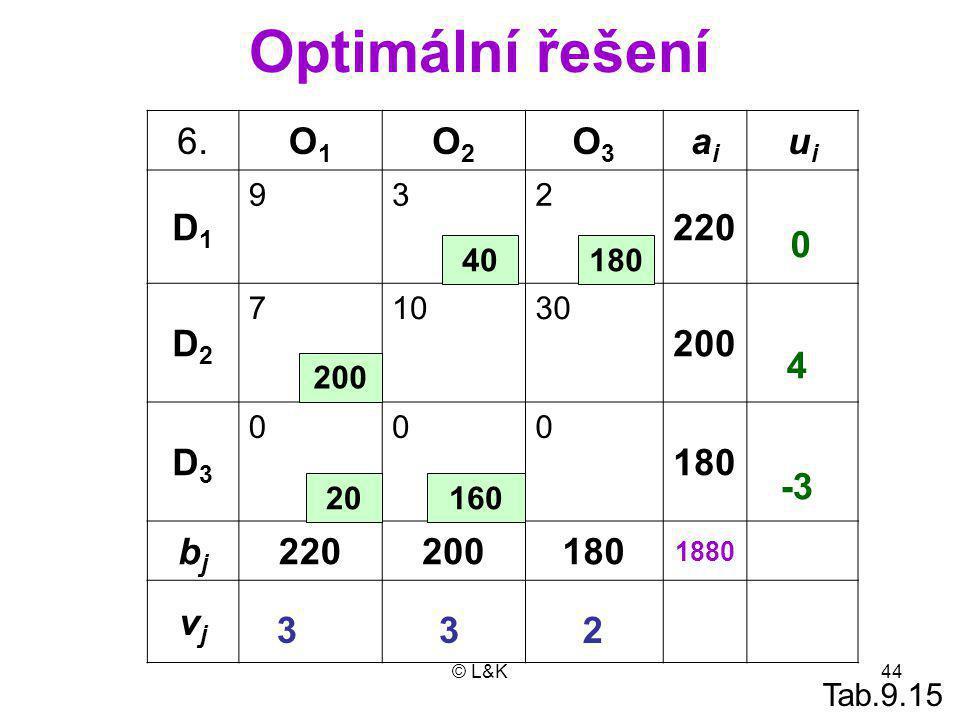 © L&K44 Optimální řešení 6.O1O1 O2O2 O3O3 aiai uiui D1D1 932 220 +t+t D2D2 71030 200 D3D3 000 180 bjbj 220200180 1880 vjvj 200 160 0 2 4 3 -3 3 18040 20 Tab.9.15