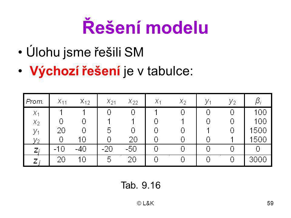© L&K59 Řešení modelu Tab. 9.16 Úlohu jsme řešili SM Výchozí řešení je v tabulce: