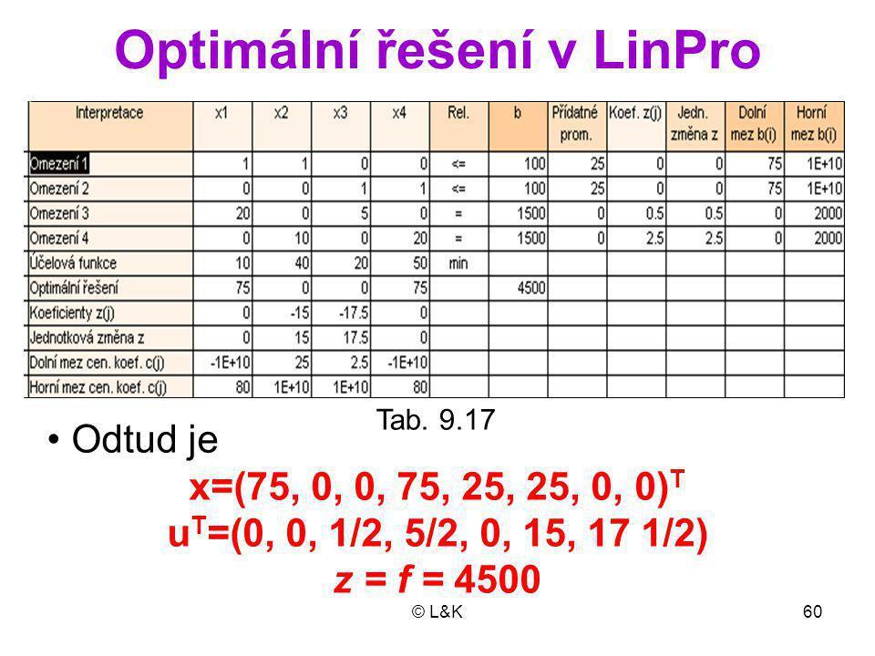 © L&K60 Optimální řešení v LinPro Tab.