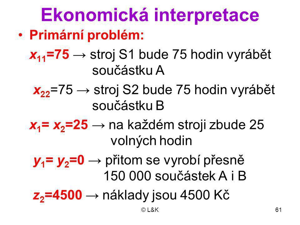 © L&K61 Ekonomická interpretace Primární problém: x 11 =75 → stroj S1 bude 75 hodin vyrábět součástku A x 22 =75 → stroj S2 bude 75 hodin vyrábět součástku B x 1 = x 2 =25 → na každém stroji zbude 25 volných hodin y 1 = y 2 =0 → přitom se vyrobí přesně 150 000 součástek A i B z 2 =4500 → náklady jsou 4500 Kč