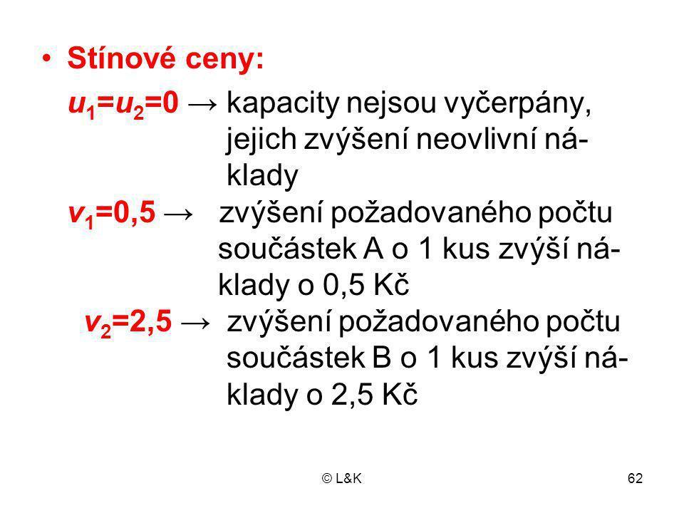 © L&K62 Stínové ceny: u 1 =u 2 =0 → kapacity nejsou vyčerpány, jejich zvýšení neovlivní ná- klady v 1 =0,5 → zvýšení požadovaného počtu součástek A o 1 kus zvýší ná- klady o 0,5 Kč v 2 =2,5 → zvýšení požadovaného počtu součástek B o 1 kus zvýší ná- klady o 2,5 Kč