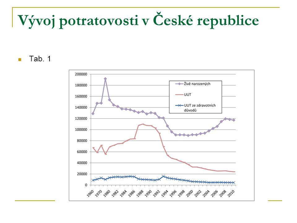 Vývoj potratovosti v České republice Tab. 1
