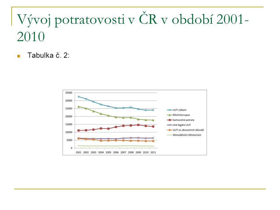 Vývoj potratovosti v ČR v období 2001- 2010 Tabulka č. 2: