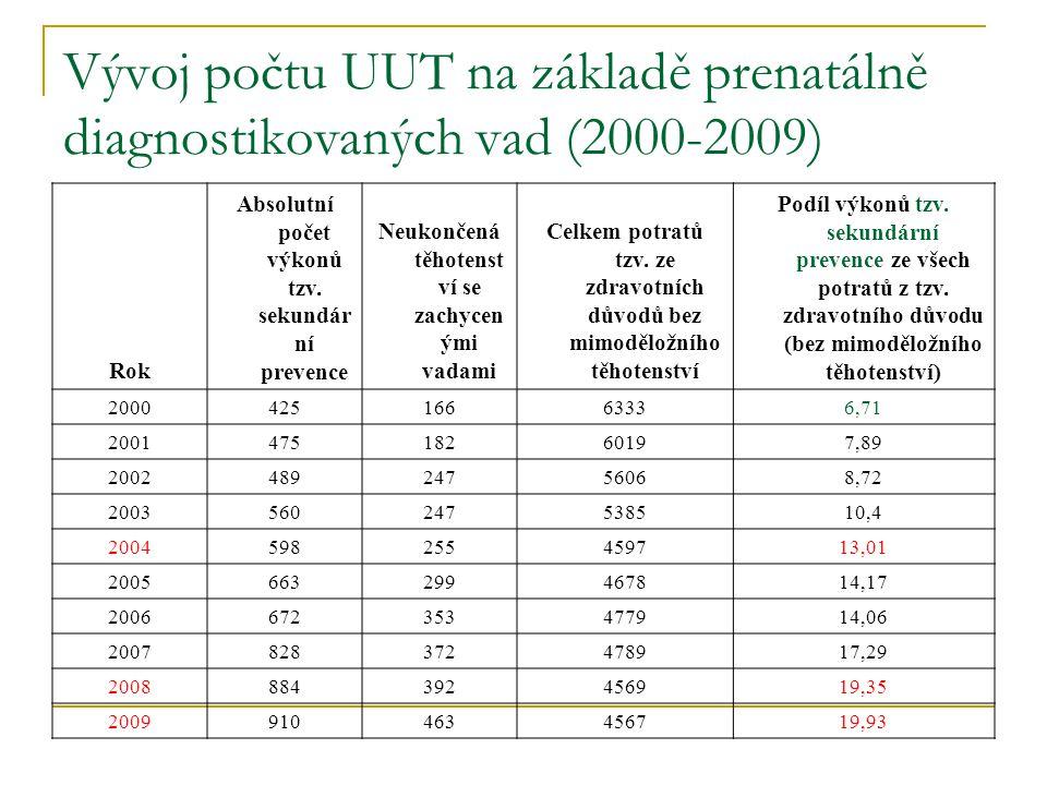 Vývoj počtu UUT na základě prenatálně diagnostikovaných vad (2000-2009) Rok Absolutní počet výkonů tzv. sekundár ní prevence Neukončená těhotenst ví s