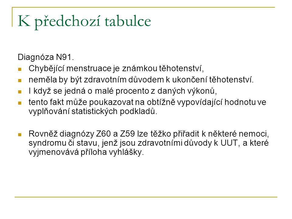 K předchozí tabulce Diagnóza N91. Chybějící menstruace je známkou těhotenství, neměla by být zdravotním důvodem k ukončení těhotenství. I když se jedn