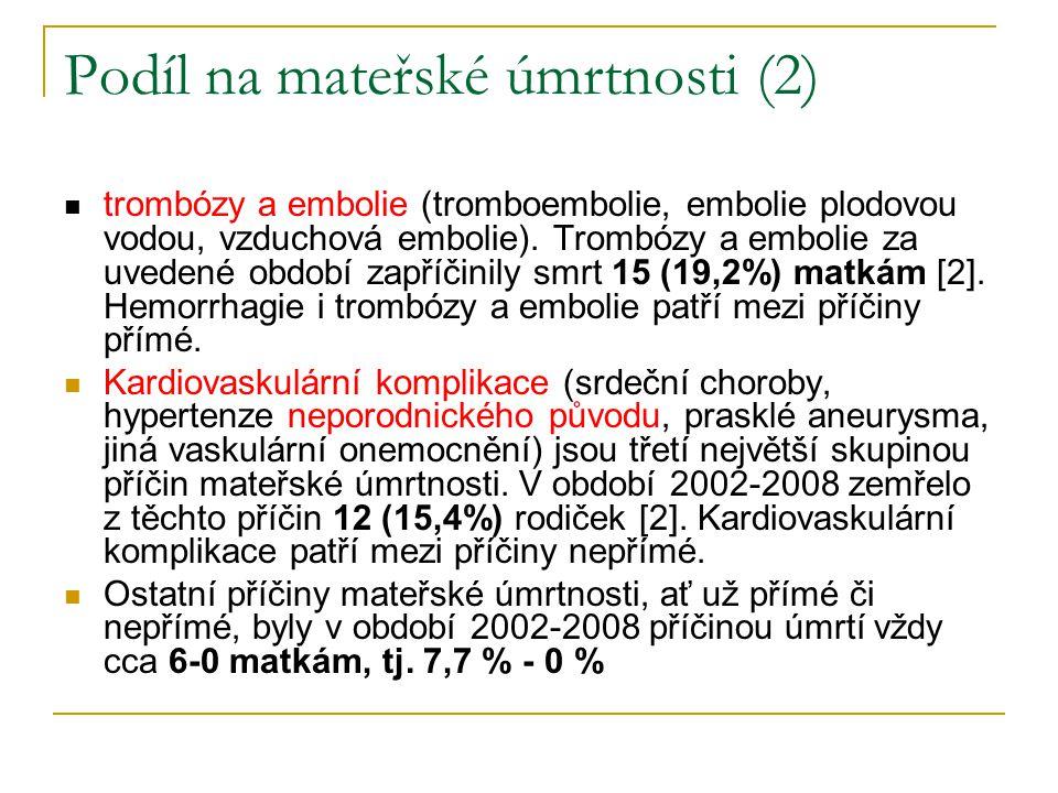 Podíl na mateřské úmrtnosti (2) trombózy a embolie (tromboembolie, embolie plodovou vodou, vzduchová embolie). Trombózy a embolie za uvedené období za