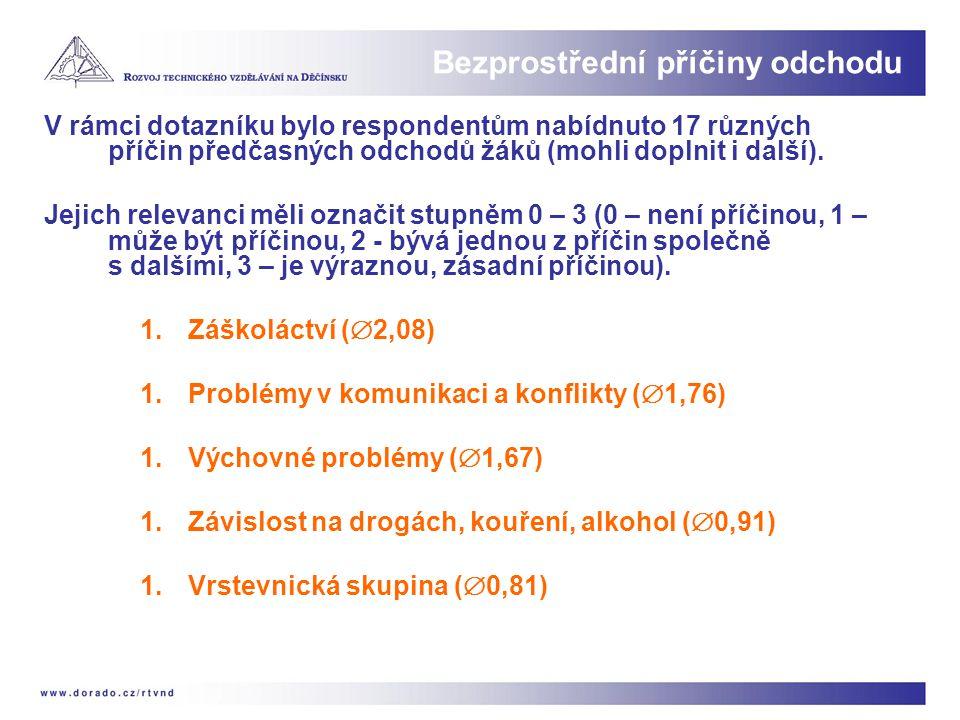 V rámci dotazníku bylo respondentům nabídnuto 17 různých příčin předčasných odchodů žáků (mohli doplnit i další). Jejich relevanci měli označit stupně
