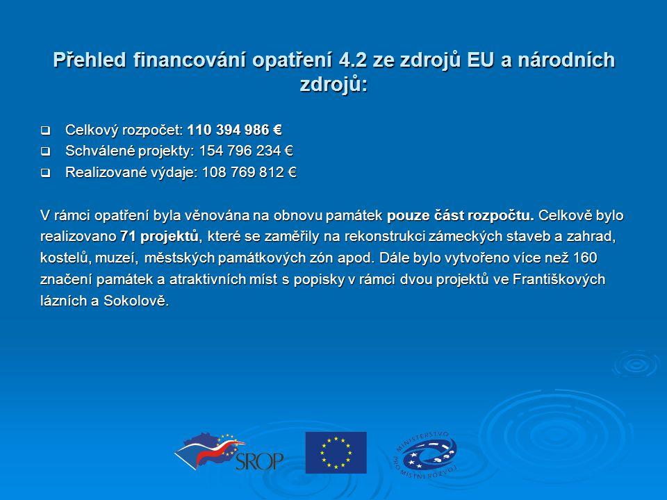 Přehled financování opatření 4.2 ze zdrojů EU a národních zdrojů:  Celkový rozpočet: 110 394 986 €  Schválené projekty: 154 796 234 €  Realizované výdaje: 108 769 812 € V rámci opatření byla věnována na obnovu památek pouze část rozpočtu.
