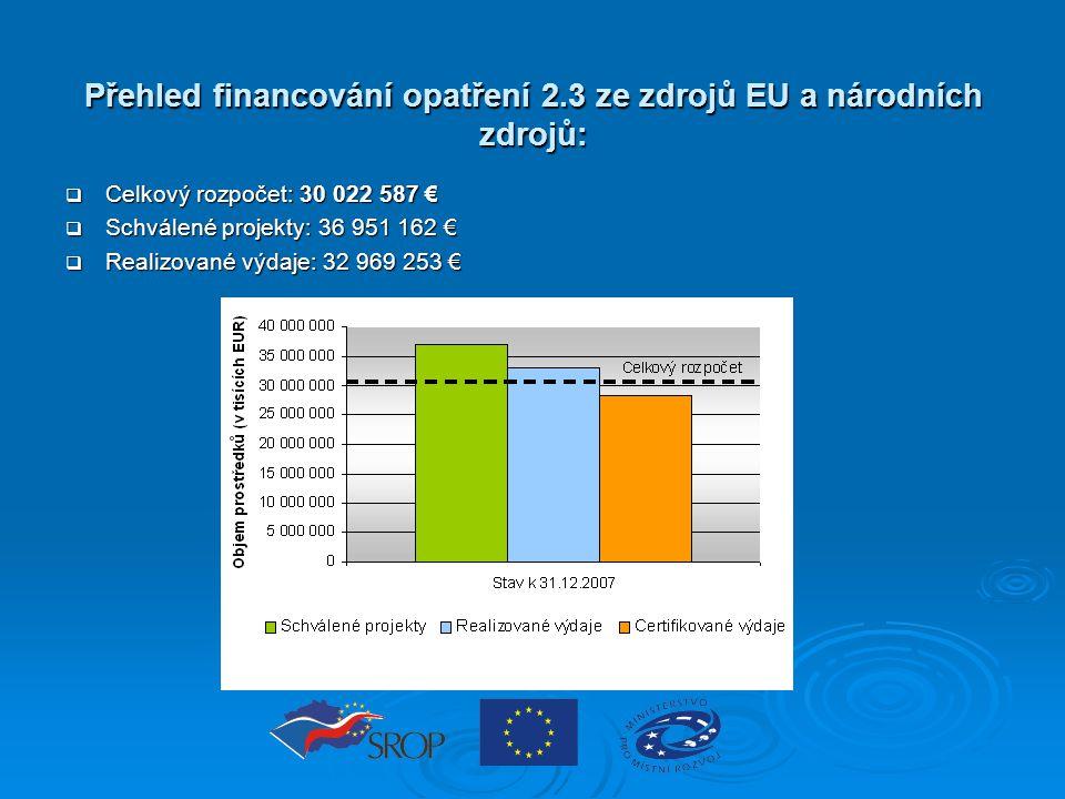 Přehled financování opatření 2.3 ze zdrojů EU a národních zdrojů:  Celkový rozpočet: 30 022 587 €  Schválené projekty: 36 951 162 €  Realizované vý