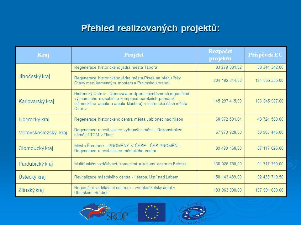 Přehled realizovaných projektů: KrajProjekt Rozpočet projektu Příspěvek EU Jihočeský kraj Regenerace historického jádra města Tábora83 279 081,8238 34