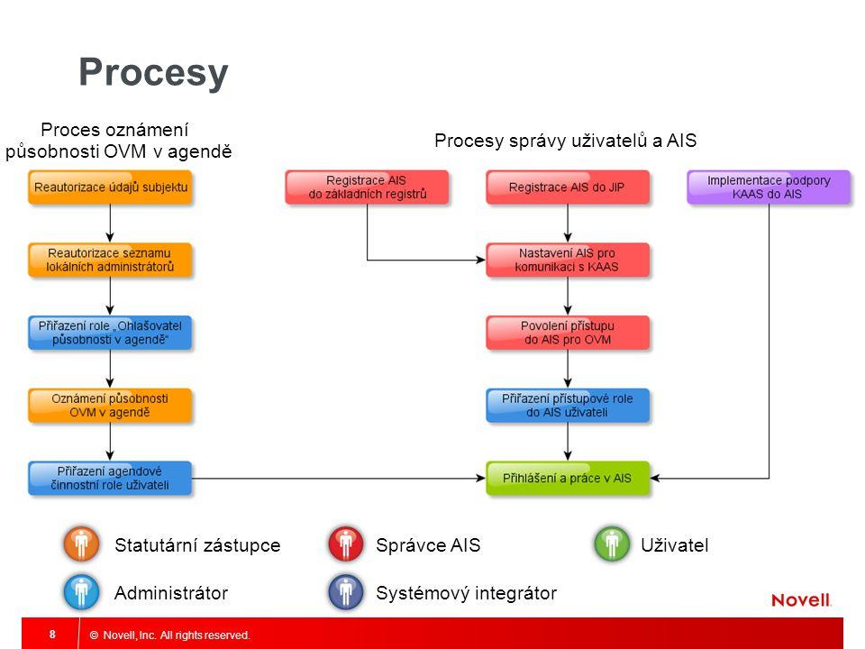 © Novell, Inc. All rights reserved. 8 Procesy Proces oznámení působnosti OVM v agendě Procesy správy uživatelů a AIS Statutární zástupce Administrátor