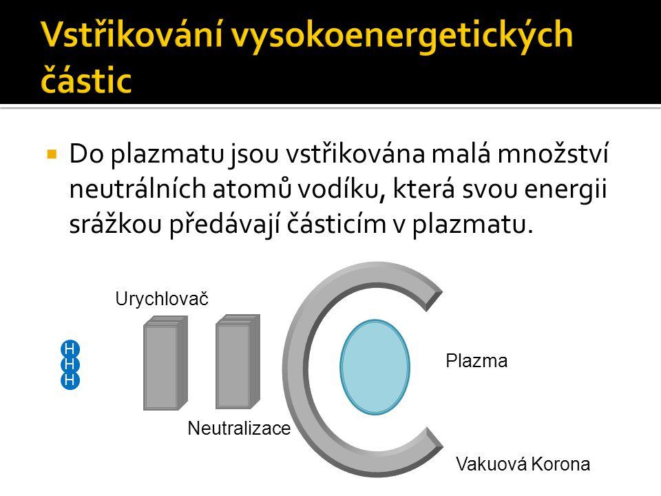  Do plazmatu jsou vstřikována malá množství neutrálních atomů vodíku, která svou energii srážkou předávají částicím v plazmatu. H Urychlovač Vakuová