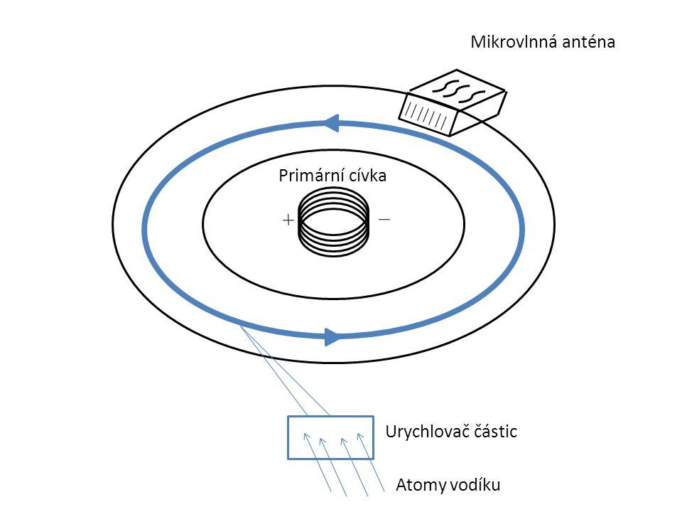 Mikrovlnná anténa Urychlovač částic Primární cívka Atomy vodíku