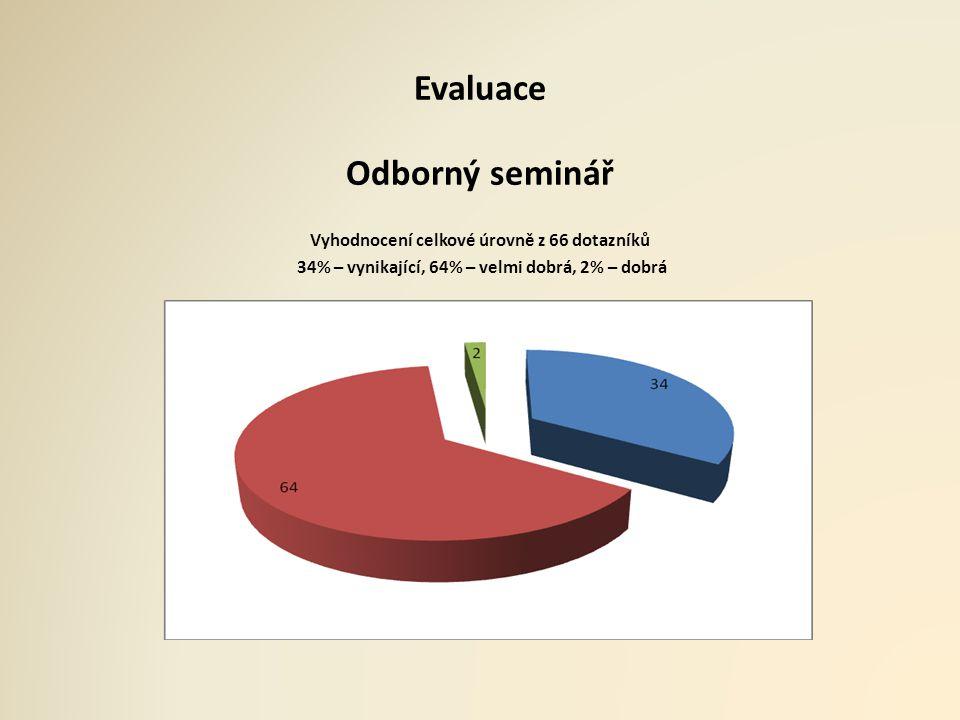 Evaluace Odborný seminář Vyhodnocení celkové úrovně z 66 dotazníků 34% – vynikající, 64% – velmi dobrá, 2% – dobrá