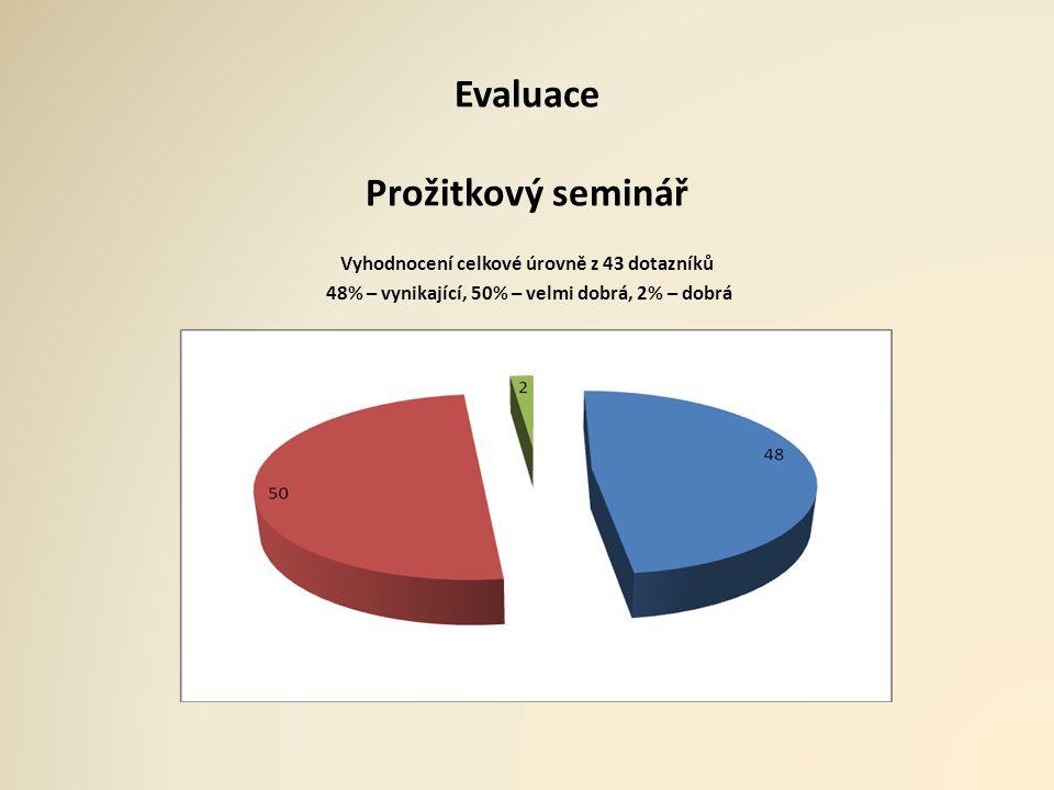 Evaluace Prožitkový seminář Vyhodnocení celkové úrovně z 43 dotazníků 48% – vynikající, 50% – velmi dobrá, 2% – dobrá