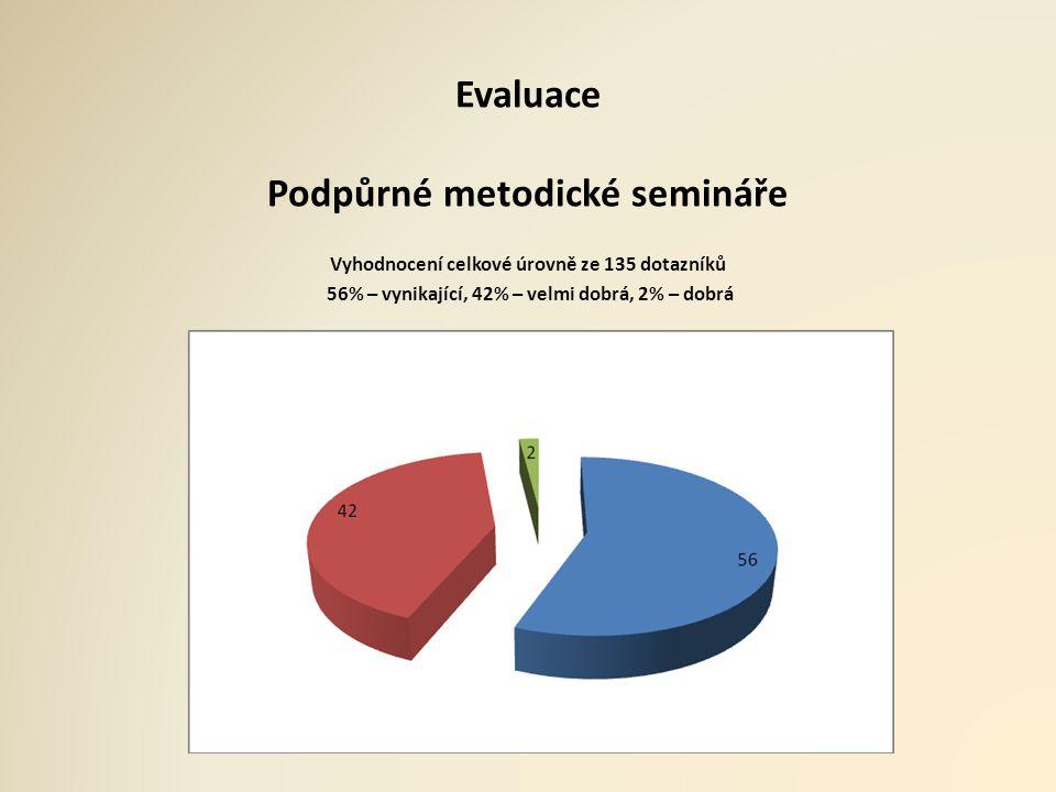 Evaluace Podpůrné metodické semináře Vyhodnocení celkové úrovně ze 135 dotazníků 56% – vynikající, 42% – velmi dobrá, 2% – dobrá