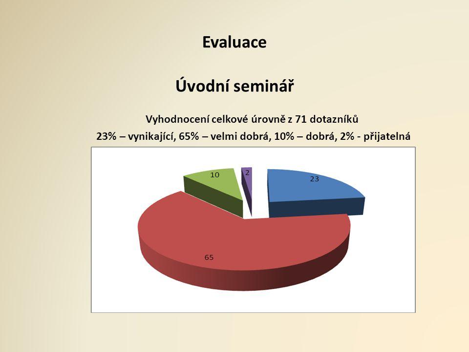 Evaluace Úvodní seminář Vyhodnocení celkové úrovně z 71 dotazníků 23% – vynikající, 65% – velmi dobrá, 10% – dobrá, 2% - přijatelná