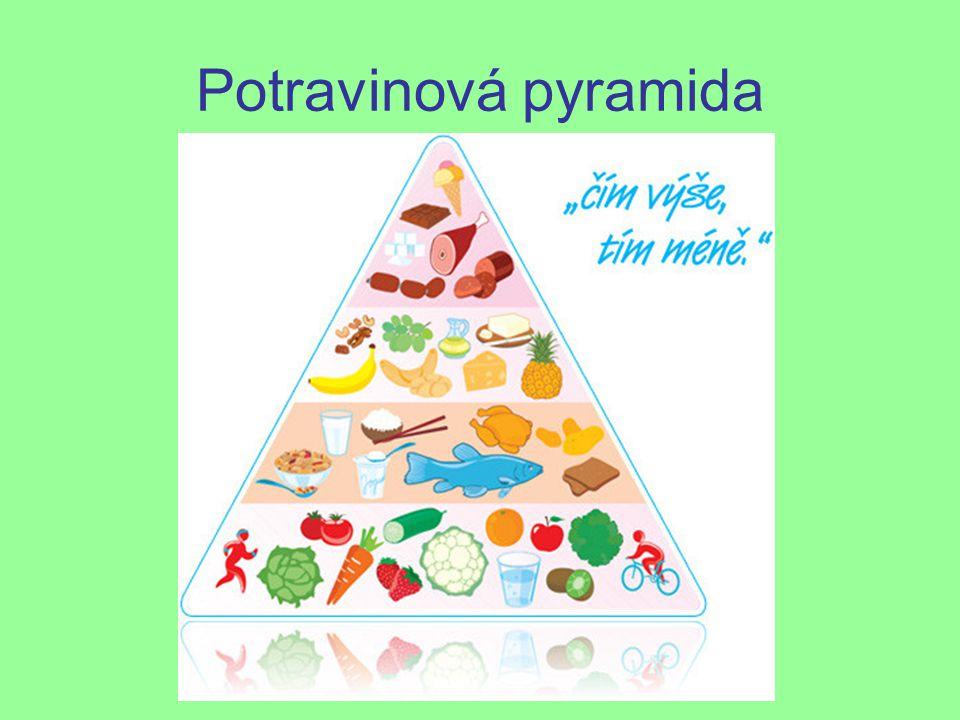 Složení potravin Základní živiny: Sacharidy (cukry) Bílkoviny (proteiny) Lipidy (tuky) Minerální látky např.