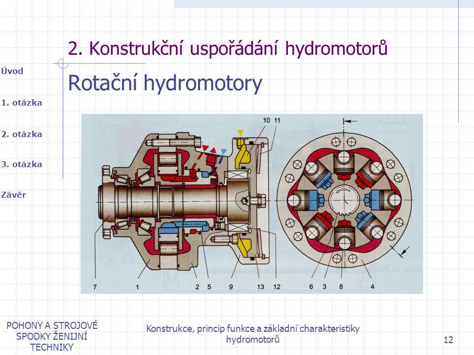 1. otázka 2. otázka Úvod Závěr 3. otázka POHONY A STROJOVÉ SPODKY ŽENIJNÍ TECHNIKY Konstrukce, princip funkce a základní charakteristiky hydromotorů 1