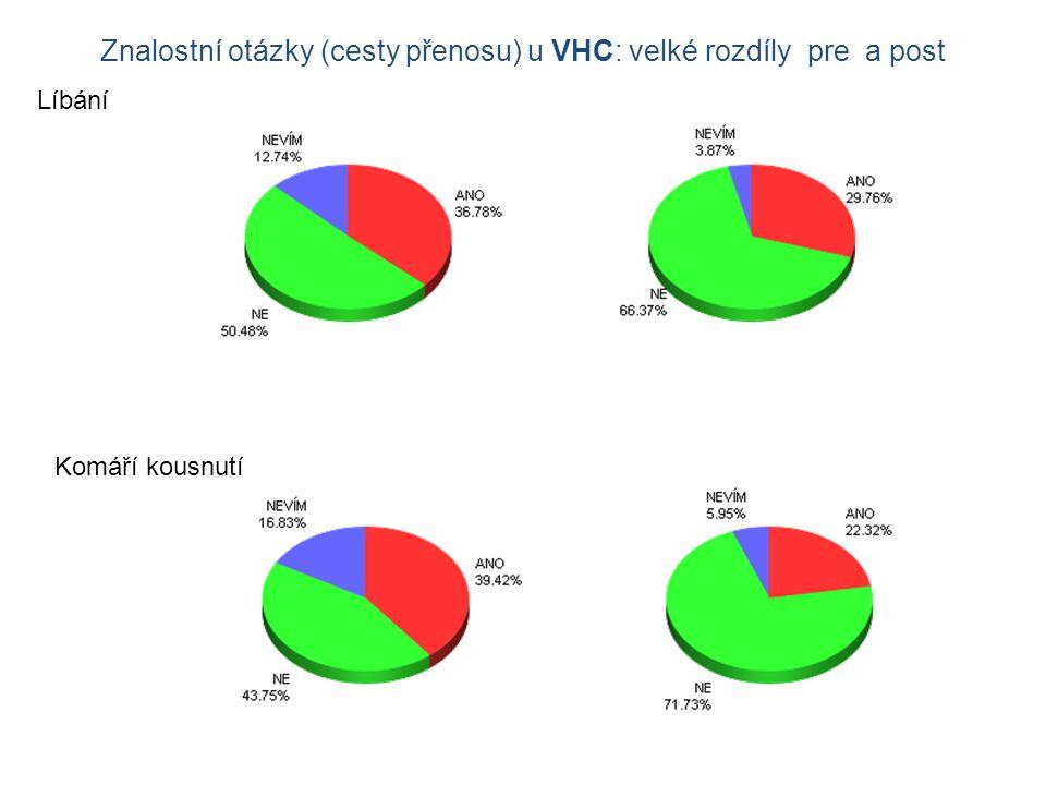 Znalostní otázky (cesty přenosu) u VHC: velké rozdíly pre a post Líbání Komáří kousnutí
