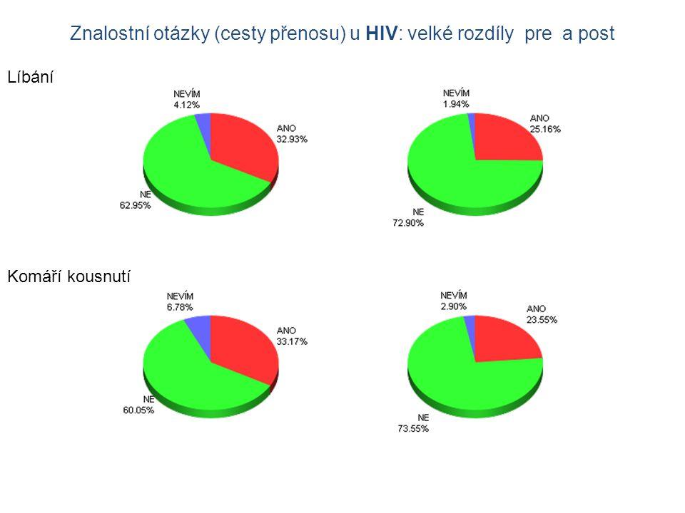 Znalostní otázky (cesty přenosu) u HIV: velké rozdíly pre a post Líbání Komáří kousnutí