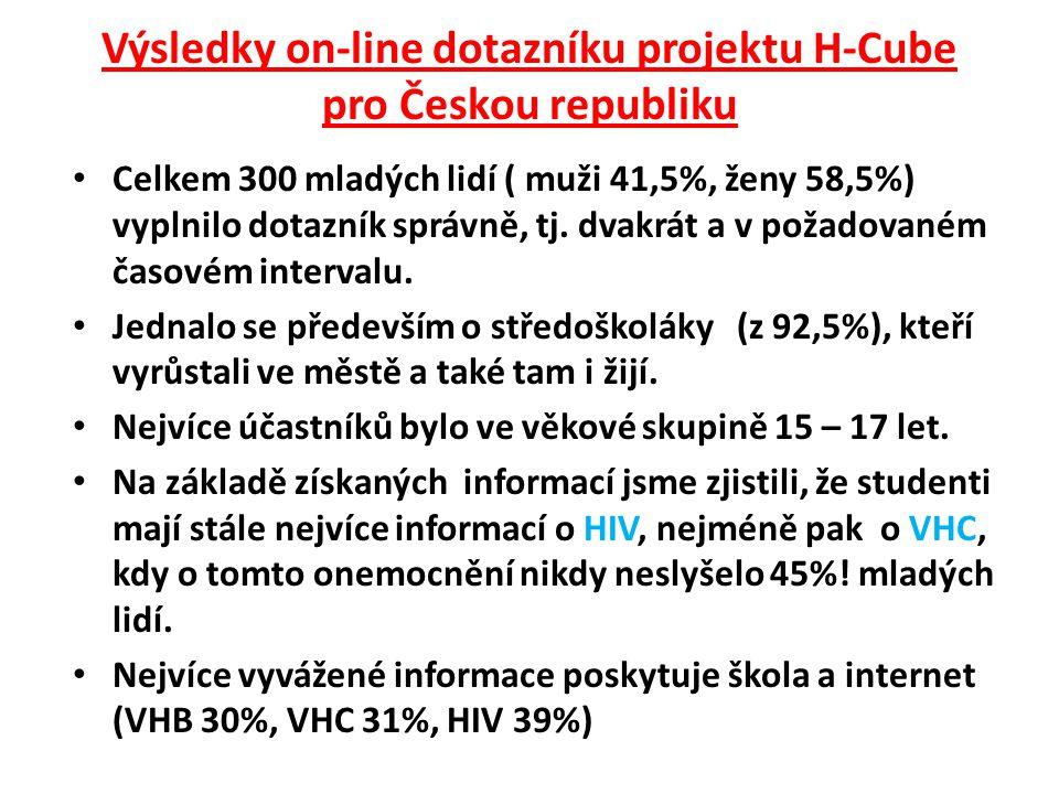 Výsledky on-line dotazníku projektu H-Cube pro Českou republiku Celkem 300 mladých lidí ( muži 41,5%, ženy 58,5%) vyplnilo dotazník správně, tj.