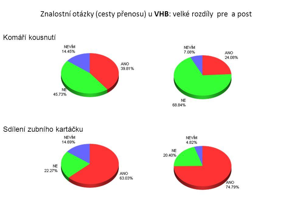 Znalostní otázky (cesty přenosu) u VHB: velké rozdíly pre a post Komáří kousnutí Sdílení zubního kartáčku