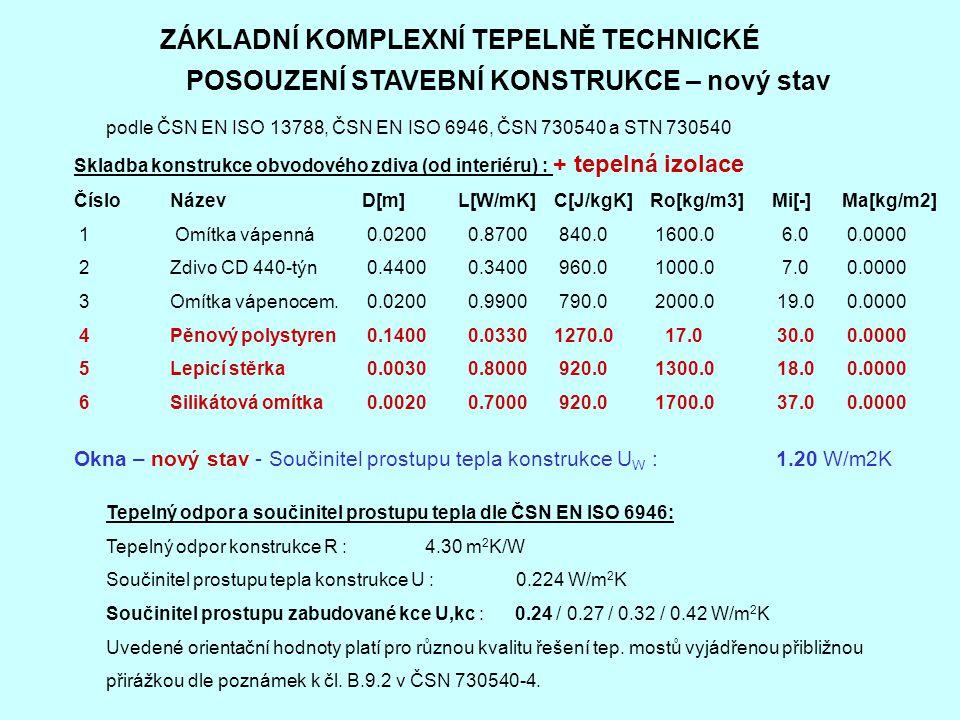 ZÁKLADNÍ KOMPLEXNÍ TEPELNĚ TECHNICKÉ POSOUZENÍ STAVEBNÍ KONSTRUKCE – nový stav podle ČSN EN ISO 13788, ČSN EN ISO 6946, ČSN 730540 a STN 730540 Skladba konstrukce obvodového zdiva (od interiéru) : + tepelná izolace Číslo Název D[m] L[W/mK] C[J/kgK] Ro[kg/m3] Mi[-] Ma[kg/m2] 1 Omítka vápenná 0.0200 0.8700 840.0 1600.0 6.0 0.0000 2 Zdivo CD 440-týn 0.4400 0.3400 960.0 1000.0 7.0 0.0000 3 Omítka vápenocem.