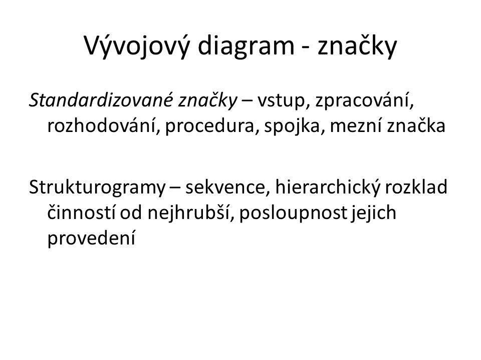 Vývojový diagram - značky Standardizované značky – vstup, zpracování, rozhodování, procedura, spojka, mezní značka Strukturogramy – sekvence, hierarchický rozklad činností od nejhrubší, posloupnost jejich provedení