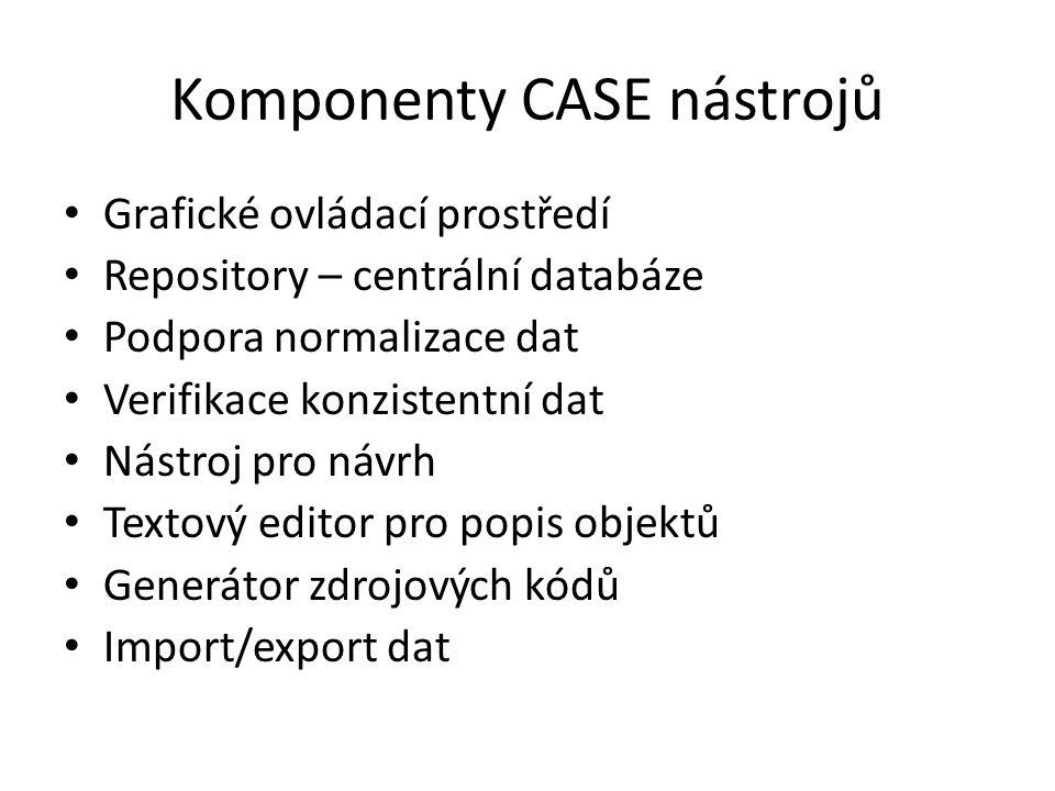 Komponenty CASE nástrojů Grafické ovládací prostředí Repository – centrální databáze Podpora normalizace dat Verifikace konzistentní dat Nástroj pro návrh Textový editor pro popis objektů Generátor zdrojových kódů Import/export dat