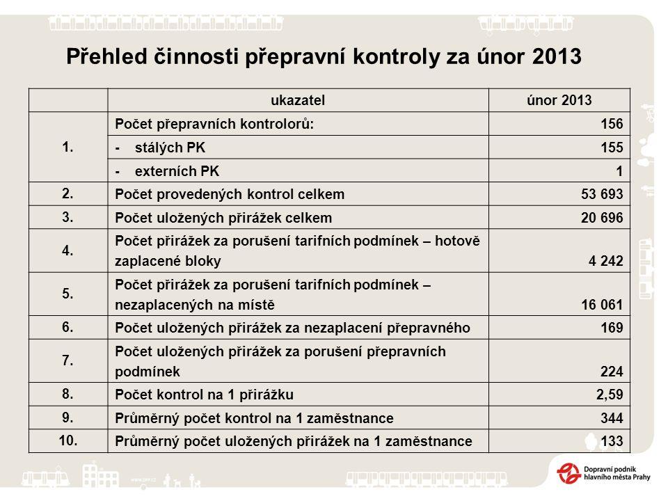 Přehled činnosti přepravní kontroly za únor 2013 ukazatelúnor 2013 1.