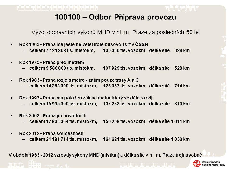 100100 – Odbor Příprava provozu Rok 1963 - Praha má ještě největší trolejbusovou síť v ČSSR –celkem 7 121 808 tis.