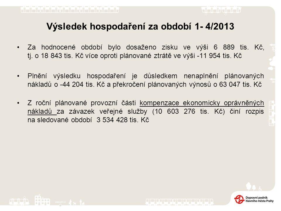 Výsledek hospodaření za období 1- 4/2013 Za hodnocené období bylo dosaženo zisku ve výši 6 889 tis.