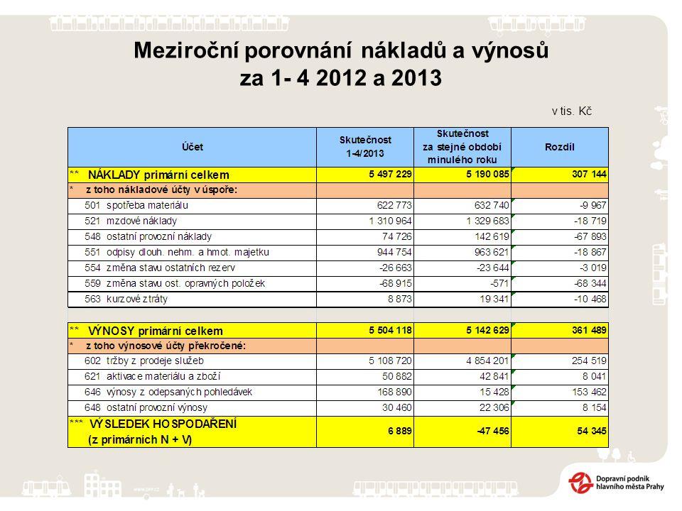 v tis. Kč Meziroční porovnání nákladů a výnosů za 1- 4 2012 a 2013