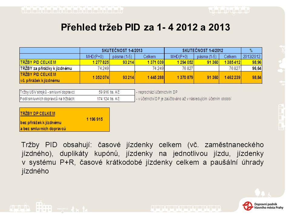 Přehled tržeb PID za 1- 4 2012 a 2013 Tržby PID obsahují: časové jízdenky celkem (vč.