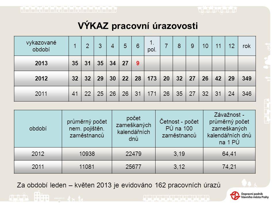 VÝKAZ pracovní úrazovosti vykazované období 123456 1.