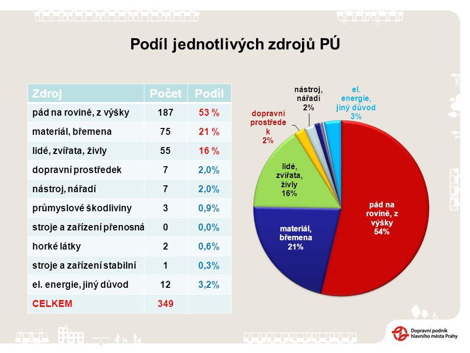 Podíl jednotlivých zdrojů PÚ ZdrojPočetPodíl pád na rovině, z výšky18753 % materiál, břemena7521 % lidé, zvířata, živly5516 % dopravní prostředek72,0% nástroj, nářadí72,0% průmyslové škodliviny30,9% stroje a zařízení přenosná00,0% horké látky20,6% stroje a zařízení stabilní10,3% el.