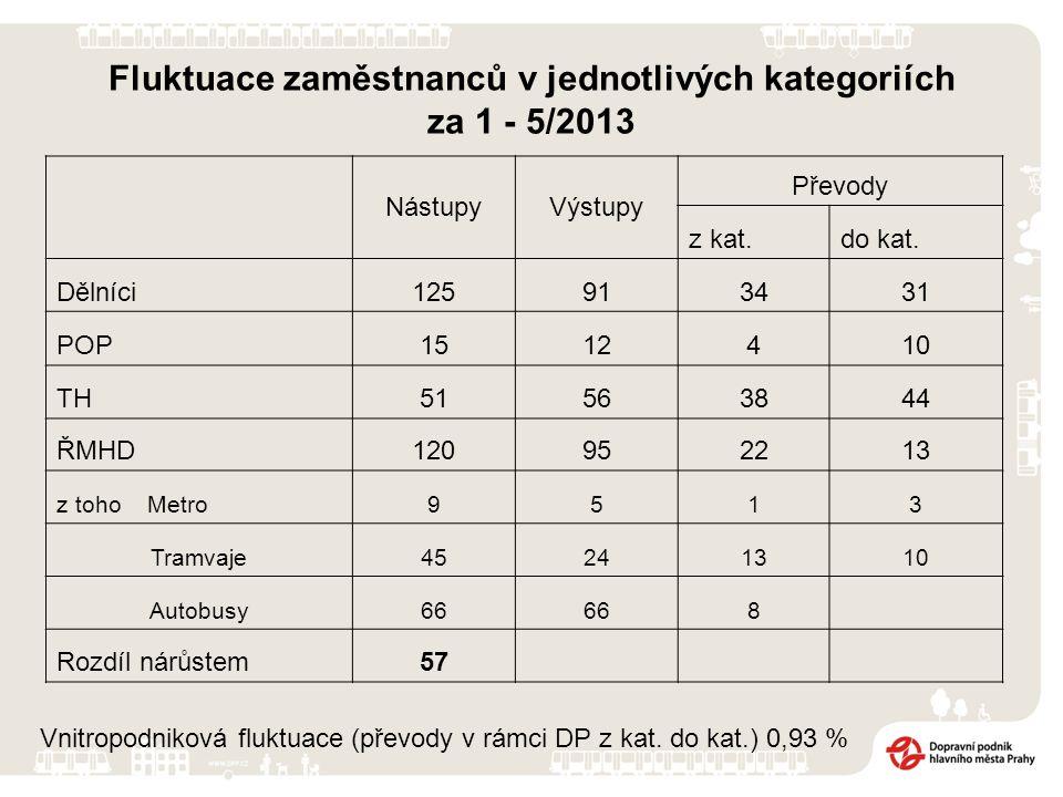 Fluktuace zaměstnanců v jednotlivých kategoriích za 1 - 5/2013 NástupyVýstupy Převody z kat.do kat.