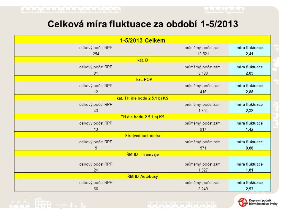 Celková míra fluktuace za období 1-5/2013 1-5/2013 Celkem celkový počet RPPprůměrný počet zam.míra fluktuace 25410 5212,41 kat.