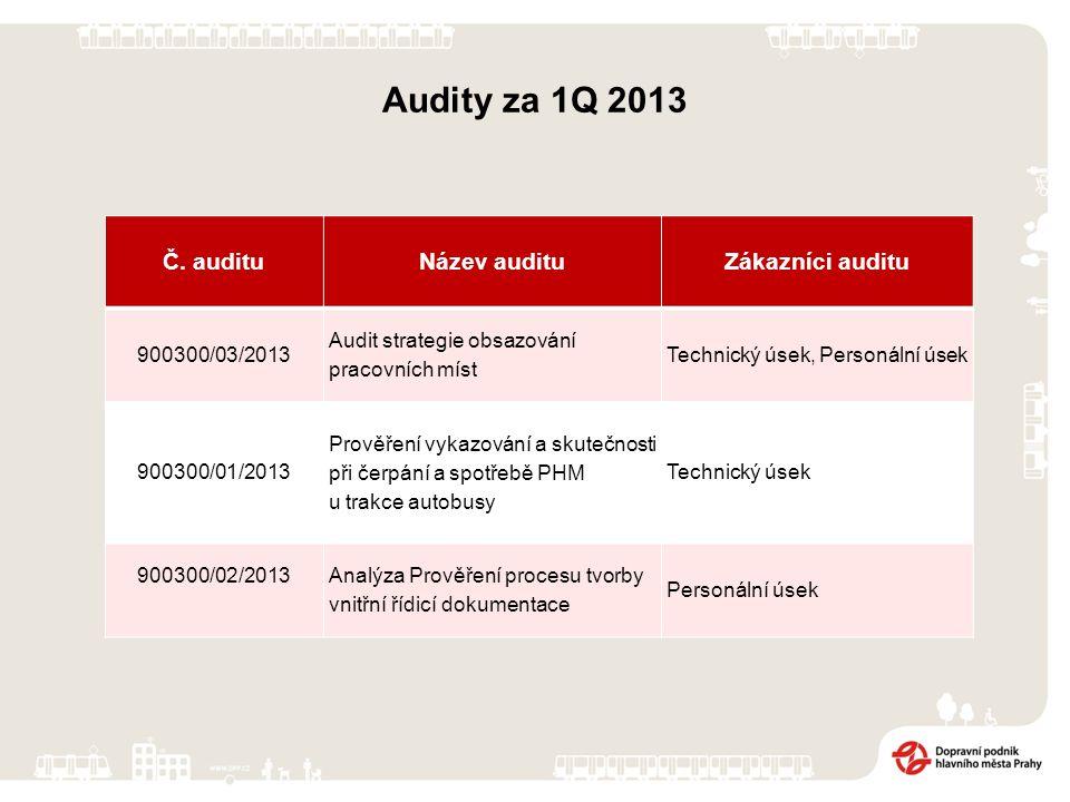 Audity za 1Q 2013 Č.