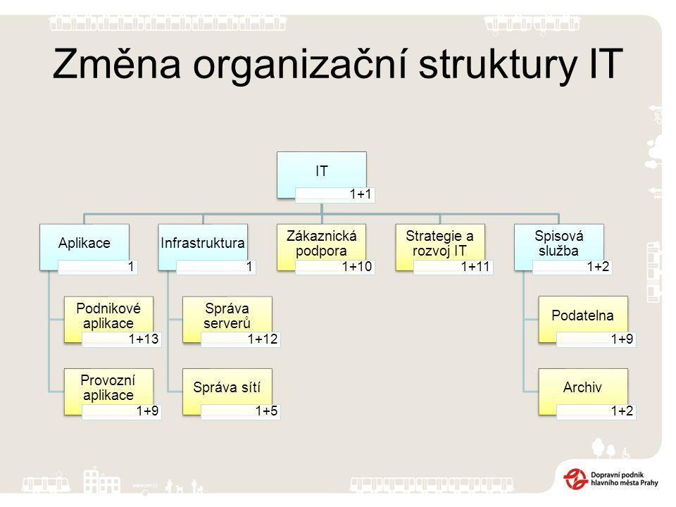 Změna organizační struktury IT IT 1+1 Aplikace 1 Podnikové aplikace 1+13 Provozní aplikace 1+9 Infrastruktura 1 Správa serverů 1+12 Správa sítí 1+5 Zákaznická podpora 1+10 Strategie a rozvoj IT 1+11 Spisová služba 1+2 Podatelna 1+9 Archiv 1+2