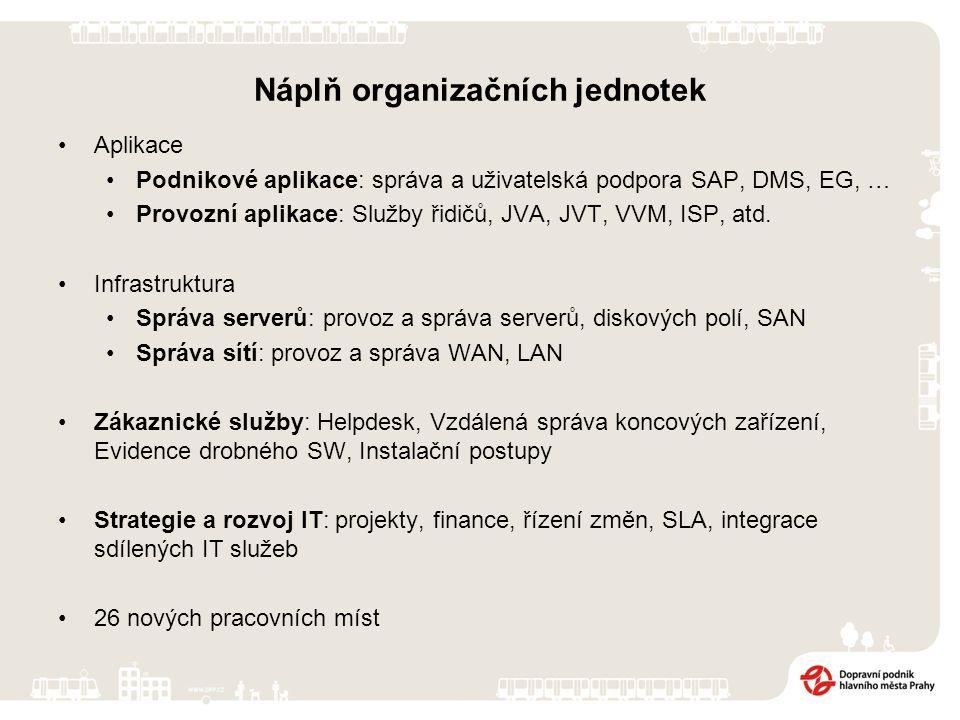 Náplň organizačních jednotek Aplikace Podnikové aplikace: správa a uživatelská podpora SAP, DMS, EG, … Provozní aplikace: Služby řidičů, JVA, JVT, VVM, ISP, atd.