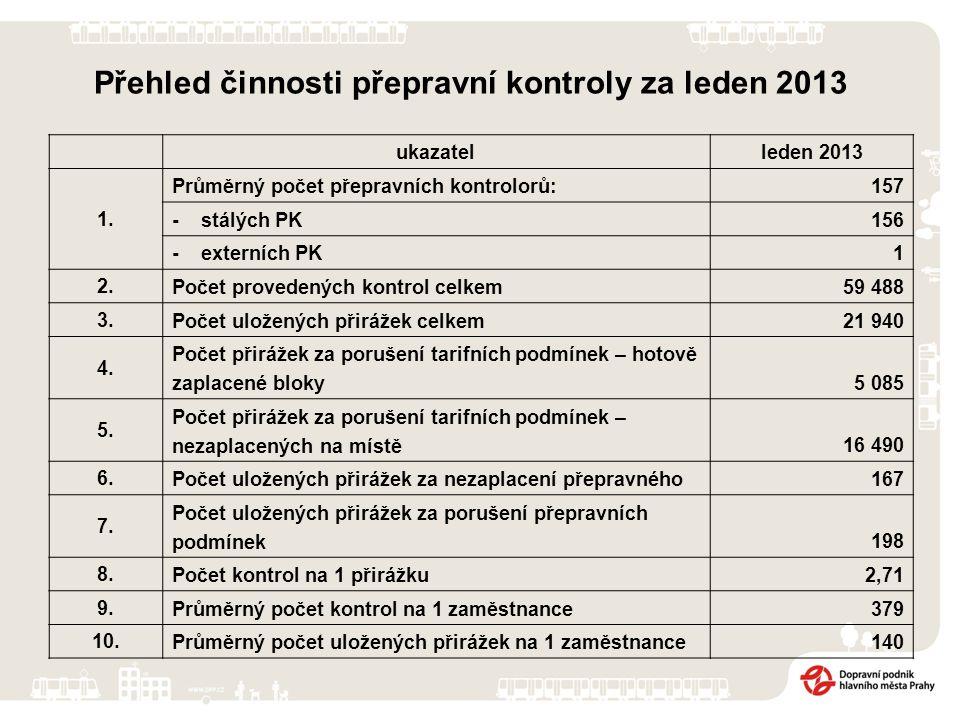 Přehled činnosti přepravní kontroly za leden 2013 ukazatelleden 2013 1.