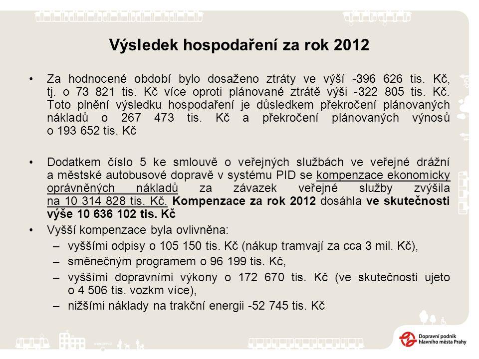 Výsledek hospodaření za rok 2012 Za hodnocené období bylo dosaženo ztráty ve výší -396 626 tis.