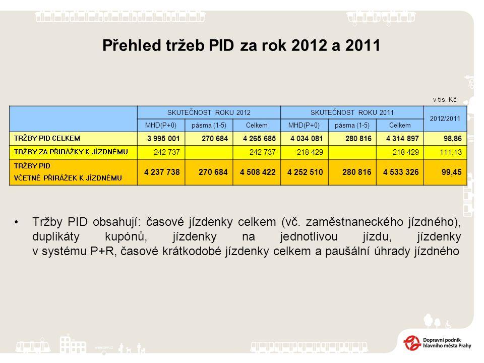 Přehled tržeb PID za rok 2012 a 2011 Tržby PID obsahují: časové jízdenky celkem (vč.
