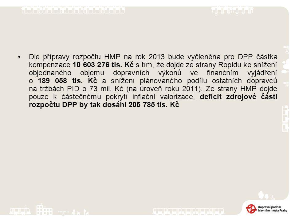 Dle přípravy rozpočtu HMP na rok 2013 bude vyčleněna pro DPP částka kompenzace 10 603 276 tis.
