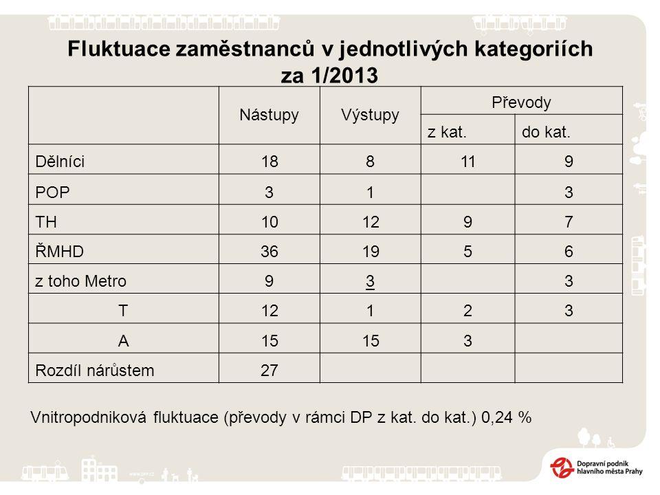 Fluktuace zaměstnanců v jednotlivých kategoriích za 1/2013 NástupyVýstupy Převody z kat.do kat.