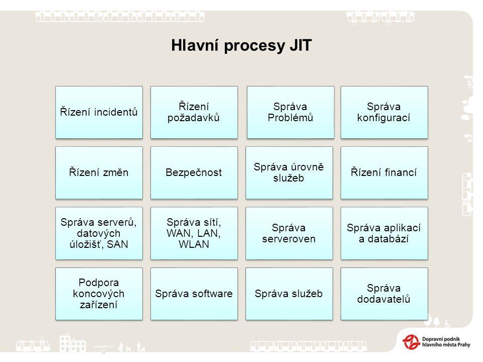 Hlavní procesy JIT Řízení incidentů Řízení požadavků Správa Problémů Správa konfigurací Řízení změnBezpečnost Správa úrovně služeb Řízení financí Správa serverů, datových úložišť, SAN Správa sítí, WAN, LAN, WLAN Správa serveroven Správa aplikací a databází Podpora koncových zařízení Správa softwareSpráva služeb Správa dodavatelů